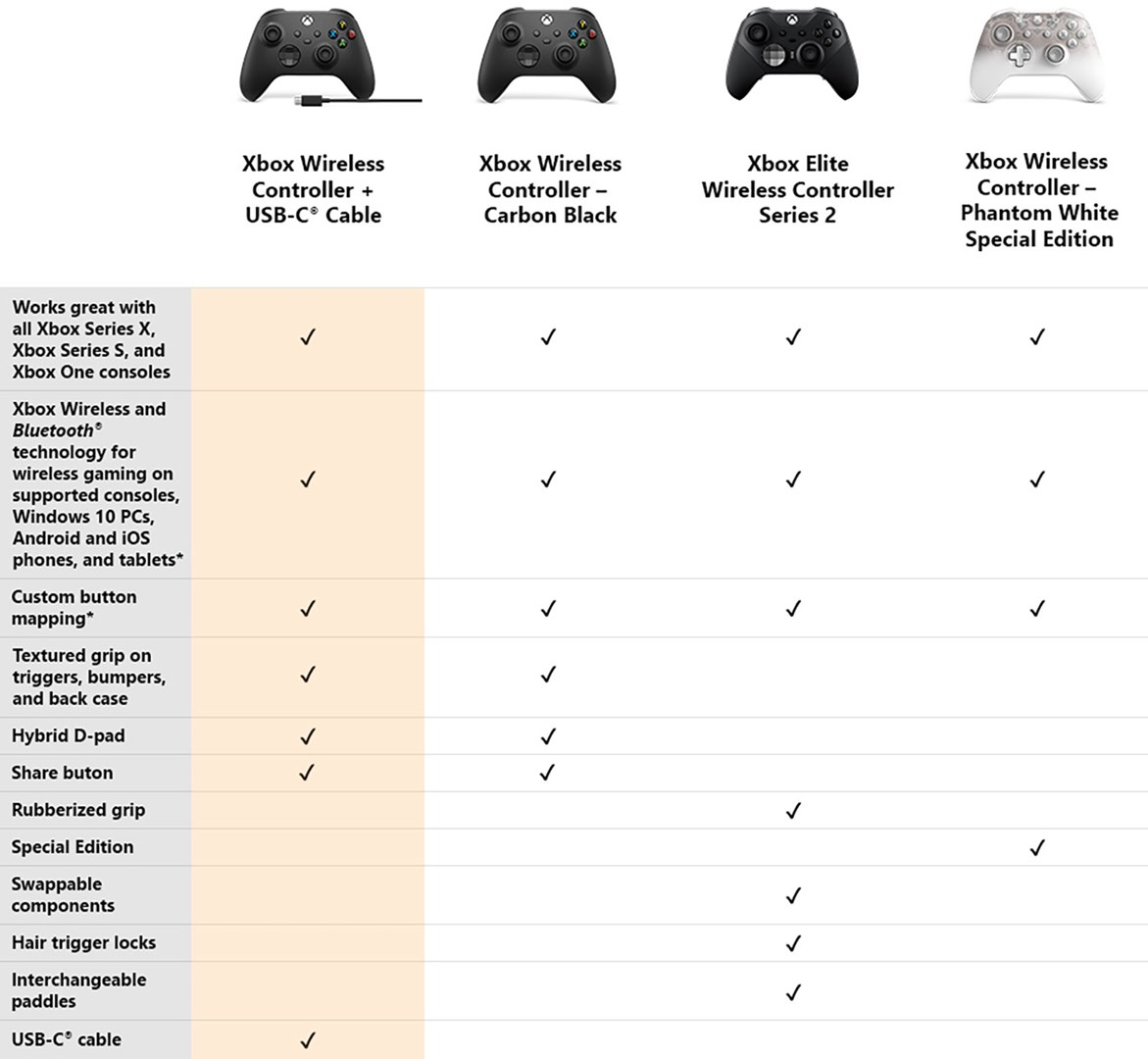 Xbox Wireless Controller USB-C