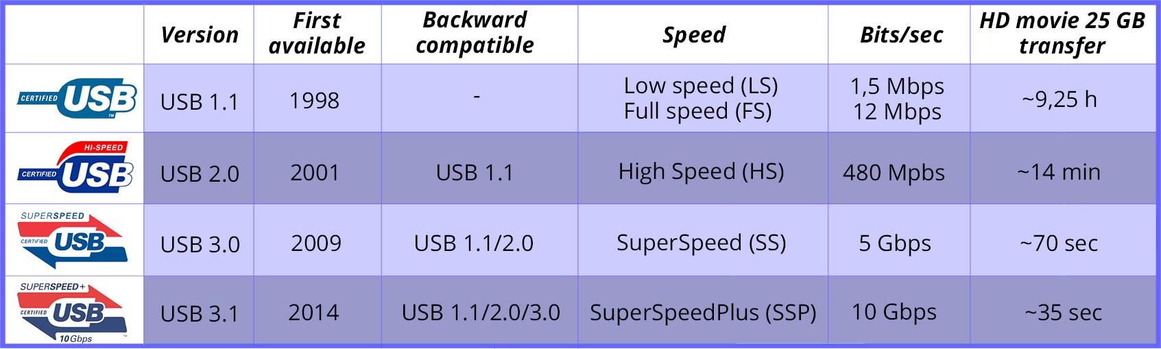 USB comparison jämförelse