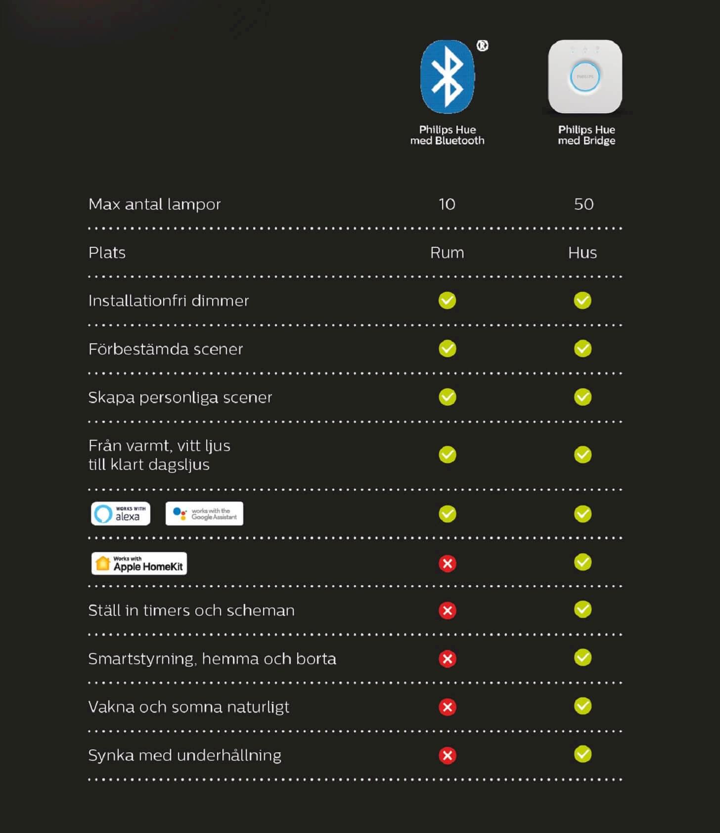 Jämförelse mellan Philips Hue med Bluetooth samt Philips Hue med Bridge