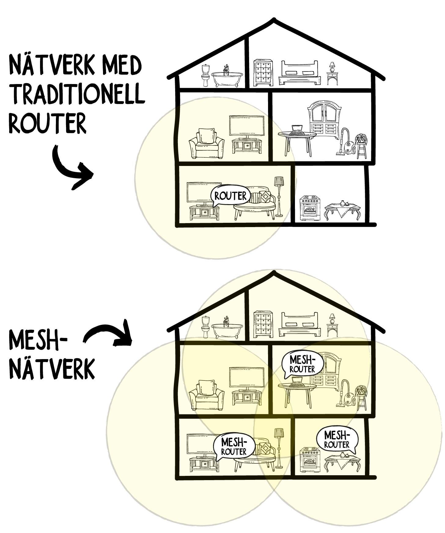 Skillnad mellan traditionellt nätverk och mesh-nätverk